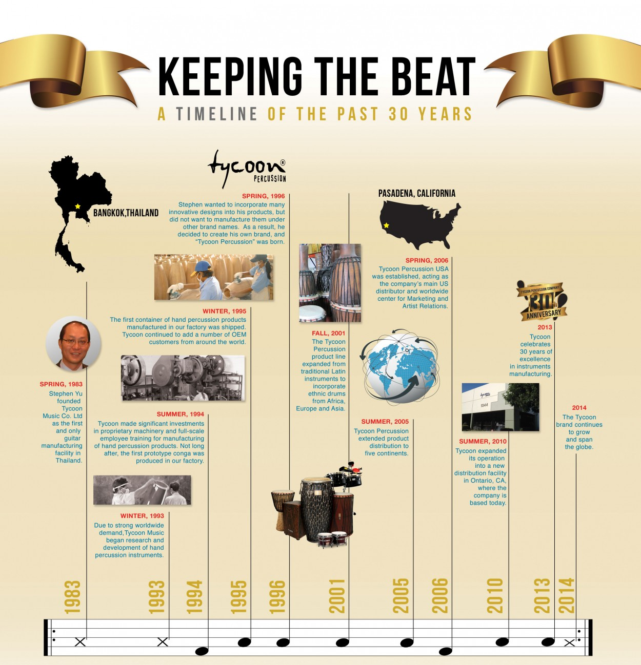 tycoon-Percussion-Timeline_2014