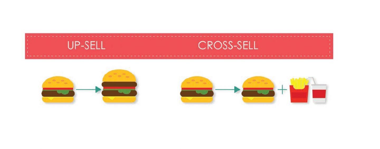 Estrategias de venta: las técnicas de cross-sell y up-sell