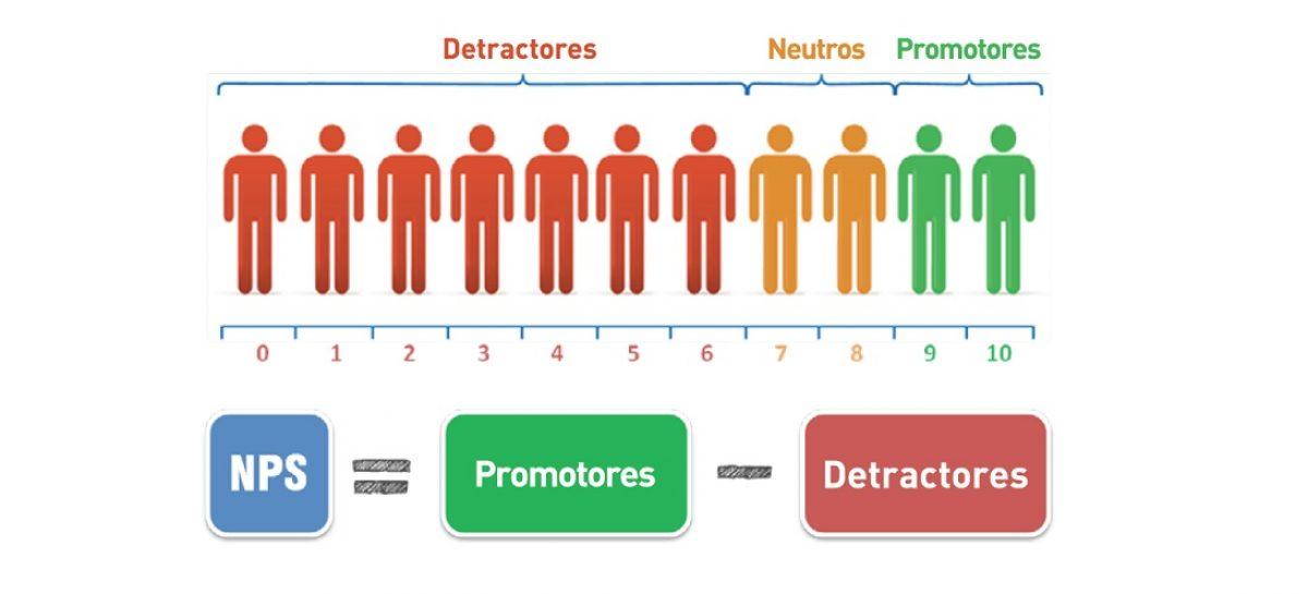Cómo la herramienta NPS puede ayudar en tu negocio