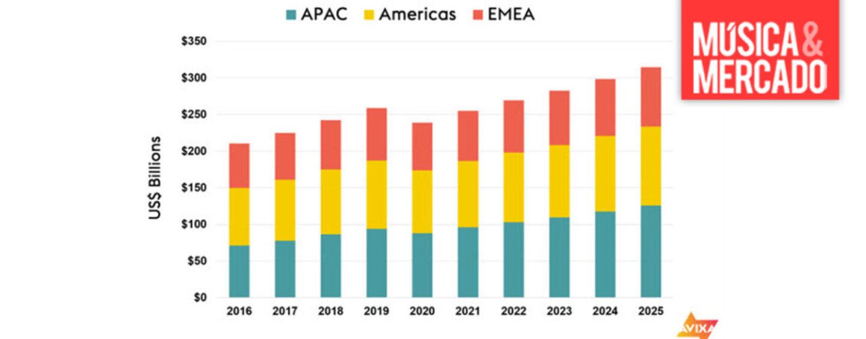 Industria AV disminuirá sus ingresos a USD 239 mil millones en 2020